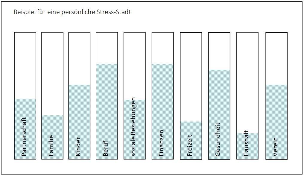 Beispiel für eine persönliche Stress-Stadt